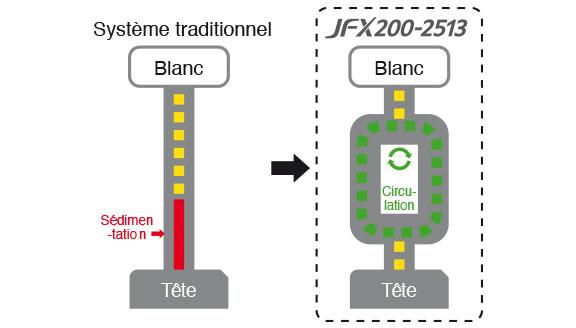 Système MCT JFX200