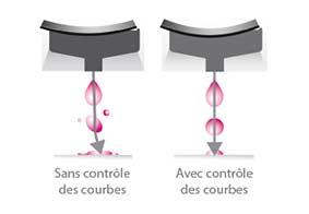 Technologie de contrôle des courbes